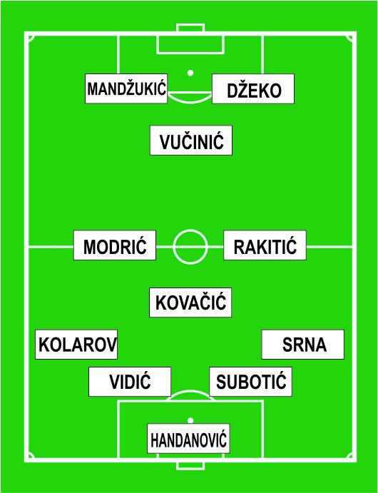 Jugoslavija 2013