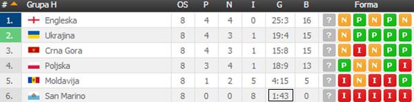 San Marino postigao gol