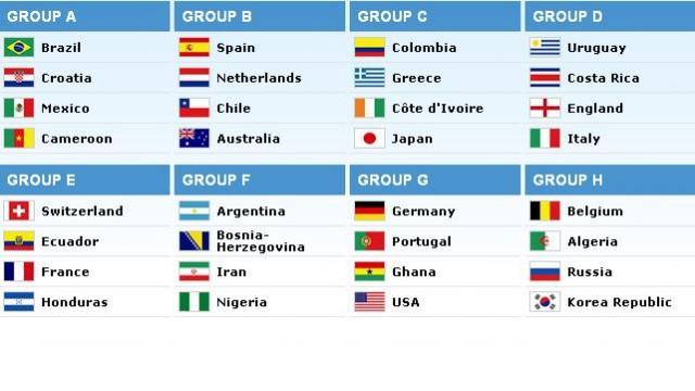 Grupe za svetsko prvenstvo u Brazilu